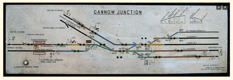 Gannow Junction signal box diagram (BR)