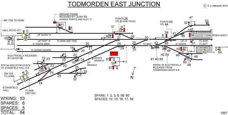 todmorden curve signal box diagrams